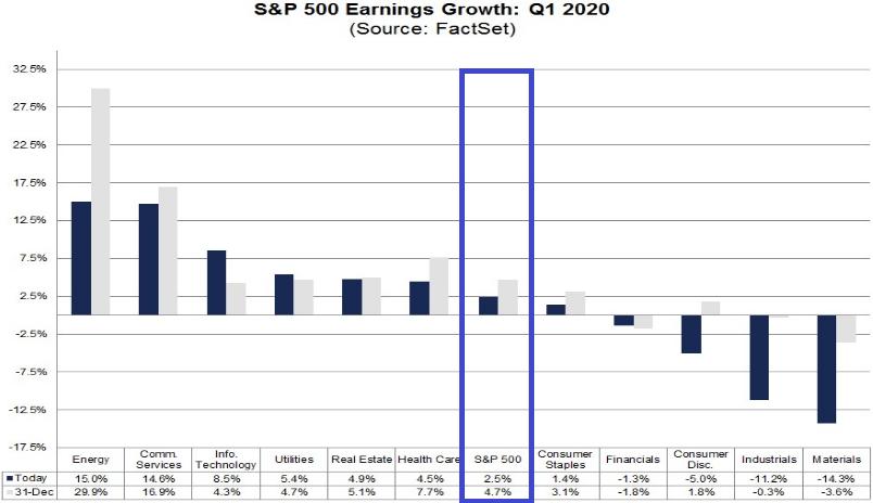 S&P 500: Gewinnerwartungen zum Quartal 2020
