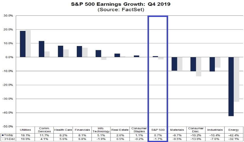 S&P 500: Gewinnwachstum im 4. Quartal 2019