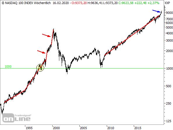 NASDAQ100-Wochenchart seit 1991