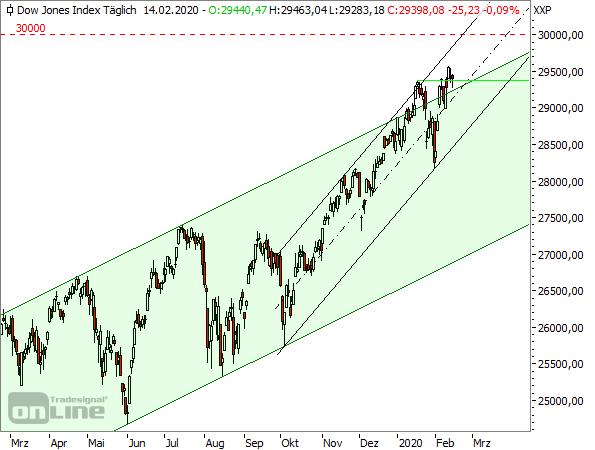 Dow Jones - Tageschart seit März 2019