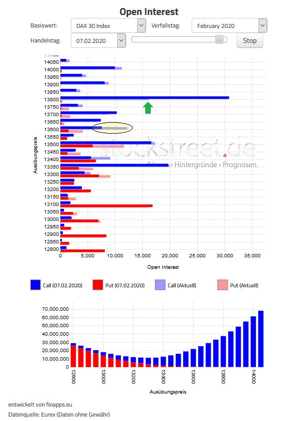 Verfallstagsdiagramm DAX Februar 2020