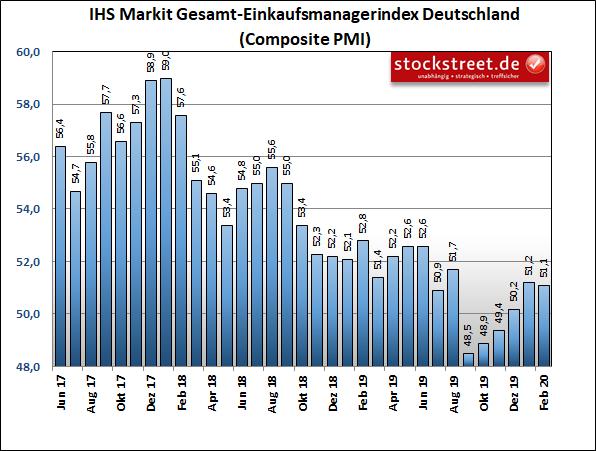 IHS Markit-Einkaufsmanagerindex der Gesamtwirtschaft in Deutschland