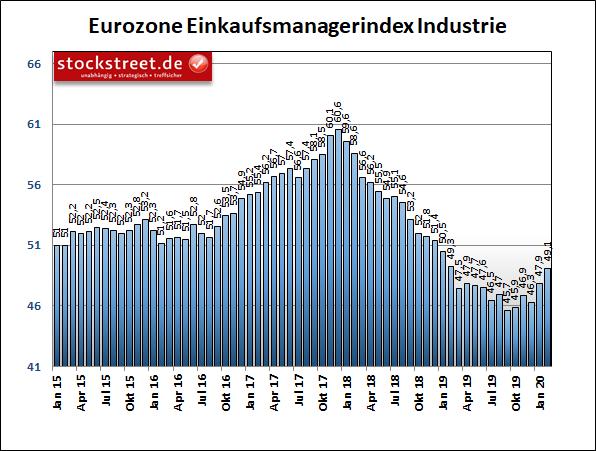 IHS Markit-Einkaufsmanagerindex der Industrie in der Eurozone