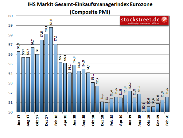 IHS Markit-Einkaufsmanagerindex der Gesamtwirtschaft in der Eurozone