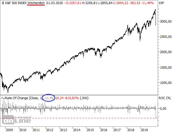 S&P 500 - Wochenchart seit 2008