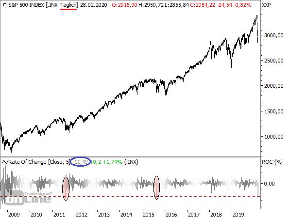 S&P 500 - Tageschart seit 2008