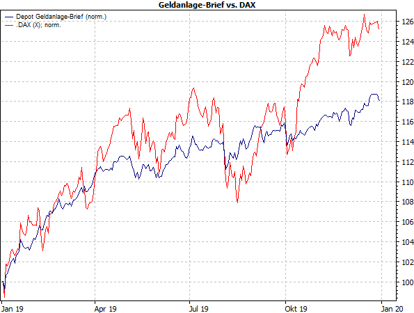 Performance Geldanlage-Breif vs. DAX 2019