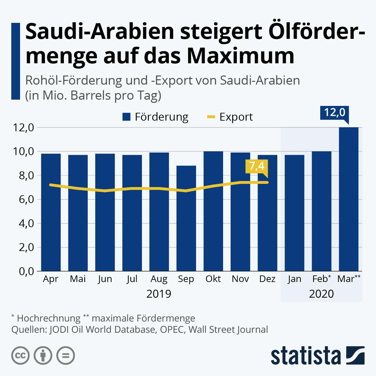 Ölförderung von Saudi-Arabien