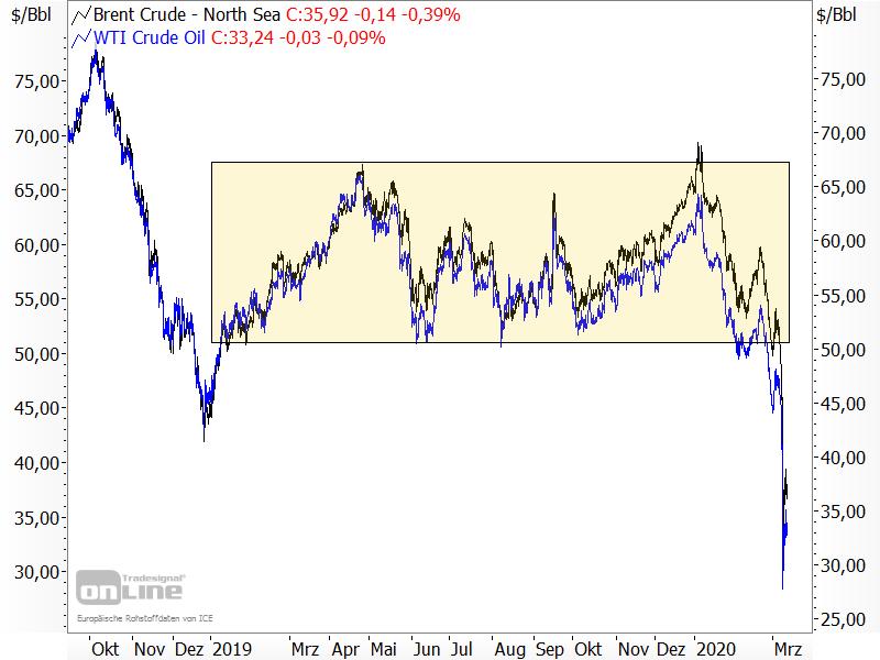 Ölpreise - Chartanalyse