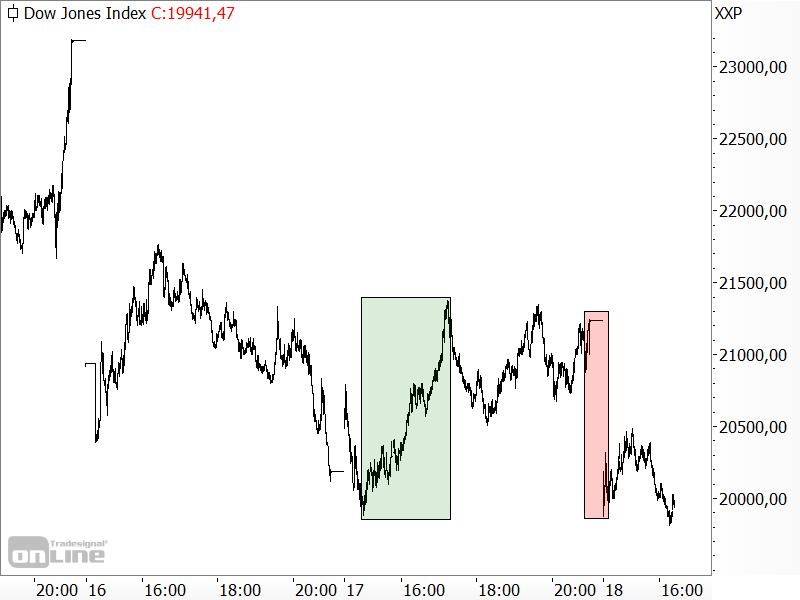 Dow Jones zeigt anhaltende Schwäche