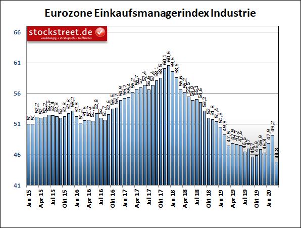 IHS Markit Einkaufsmanagerindex Industrie Eurozone