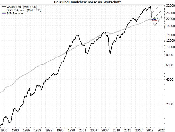 Börse vs. Wirtschaft