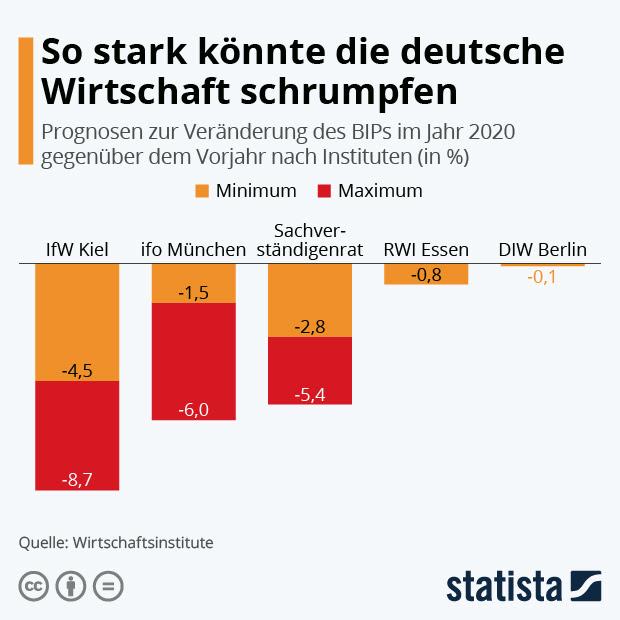 Prognosen zum BIP in Deutschland