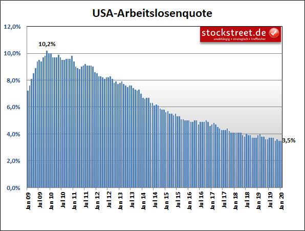 Arbeitslosenquote in den USA
