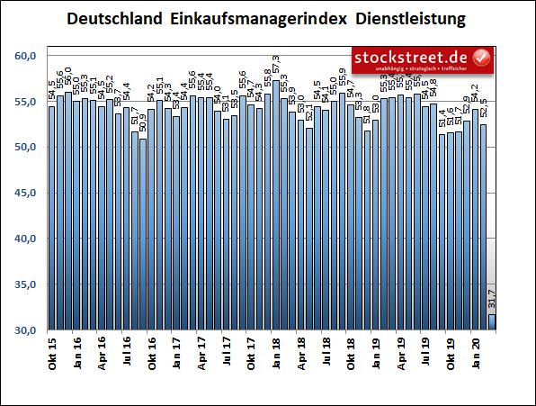 IHS Markit Einkaufsmanagerindex Dienstleistung Deutschland