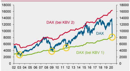 DAX - Kurs-Buchwert-Verhältnis (KBV)