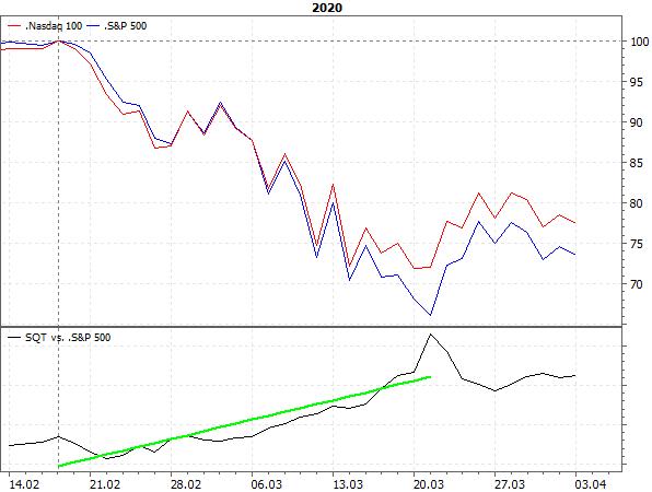 NASDAQ 100 vs. S&P 500 im Crash 2020