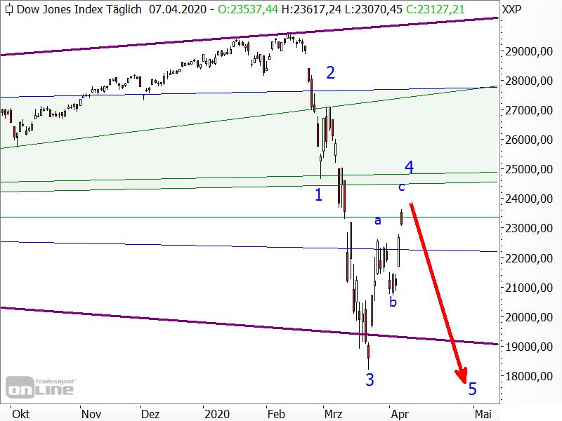 Dow Jones - Elliott-Wellen-Analyse