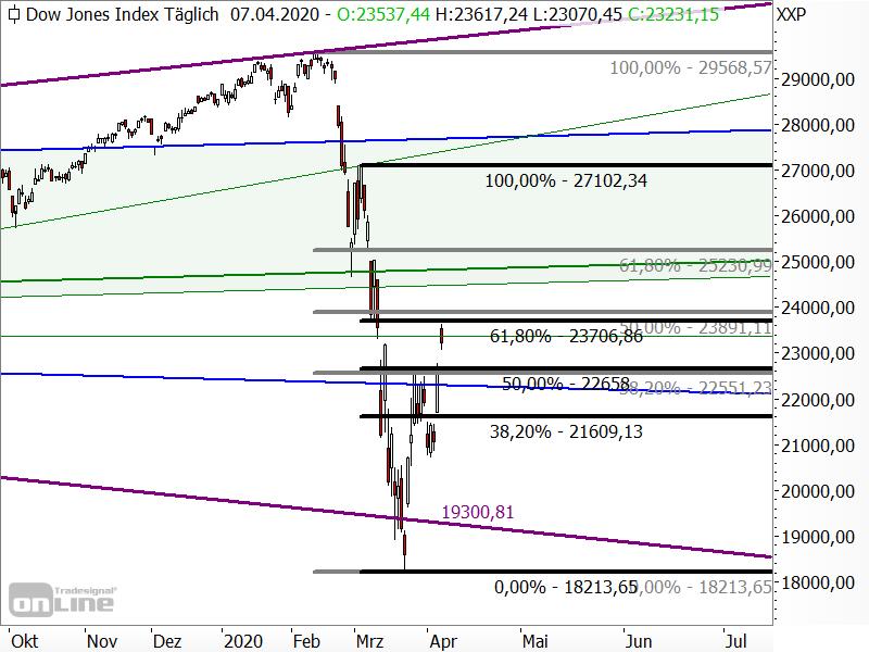 Dow Jones - Fibonacci-Retracements