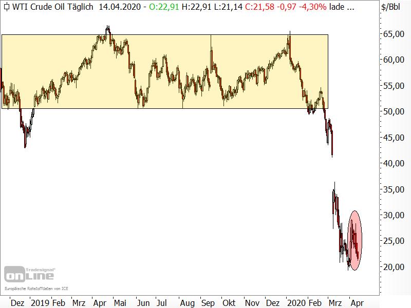 Ölpreis der Sorte WTI - Chartanalyse