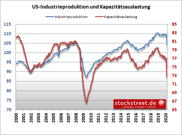 Industrieproduktion und Kapazitätsauslastung in den USA