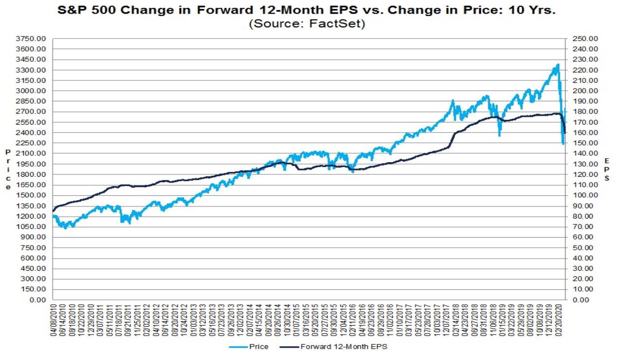 S&P 500: Kursentwicklung vs. Gewinnentwicklung