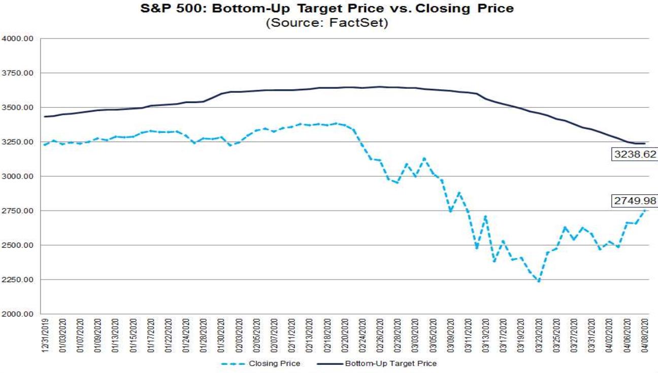 S&P 500: Kursentwicklung vs. Kursziel der Analysten