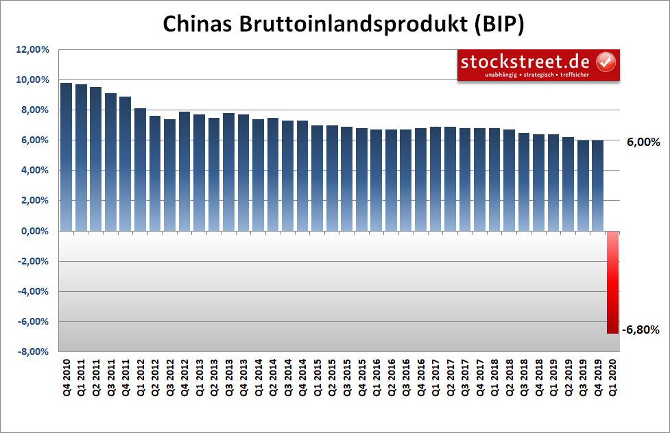 Chinas Bruttoinlandsprodukt (BIP)