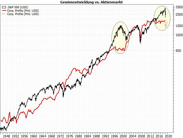 USA - Gewinnentwicklung vs. Aktienmarkt