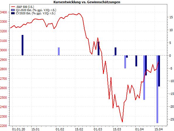 S&P 500: Kursentwicklung vs. Gewinnschätzungen