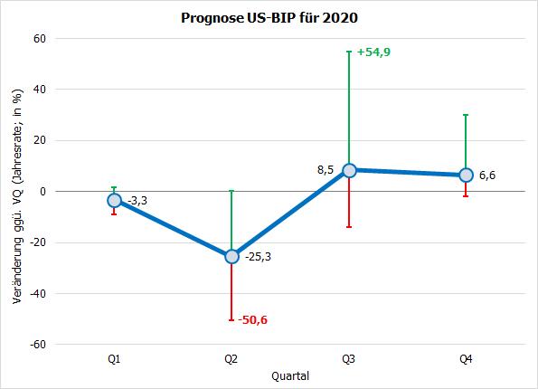 USA: Prognosen und Bandbreite BIP 2020