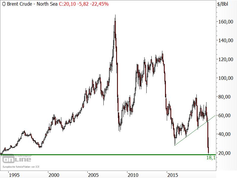 Ölpreis der Sorte Brent - Chartanalyse