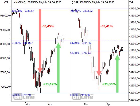 NASDAQ 100 vs. S&P 500 im Corona-Crash