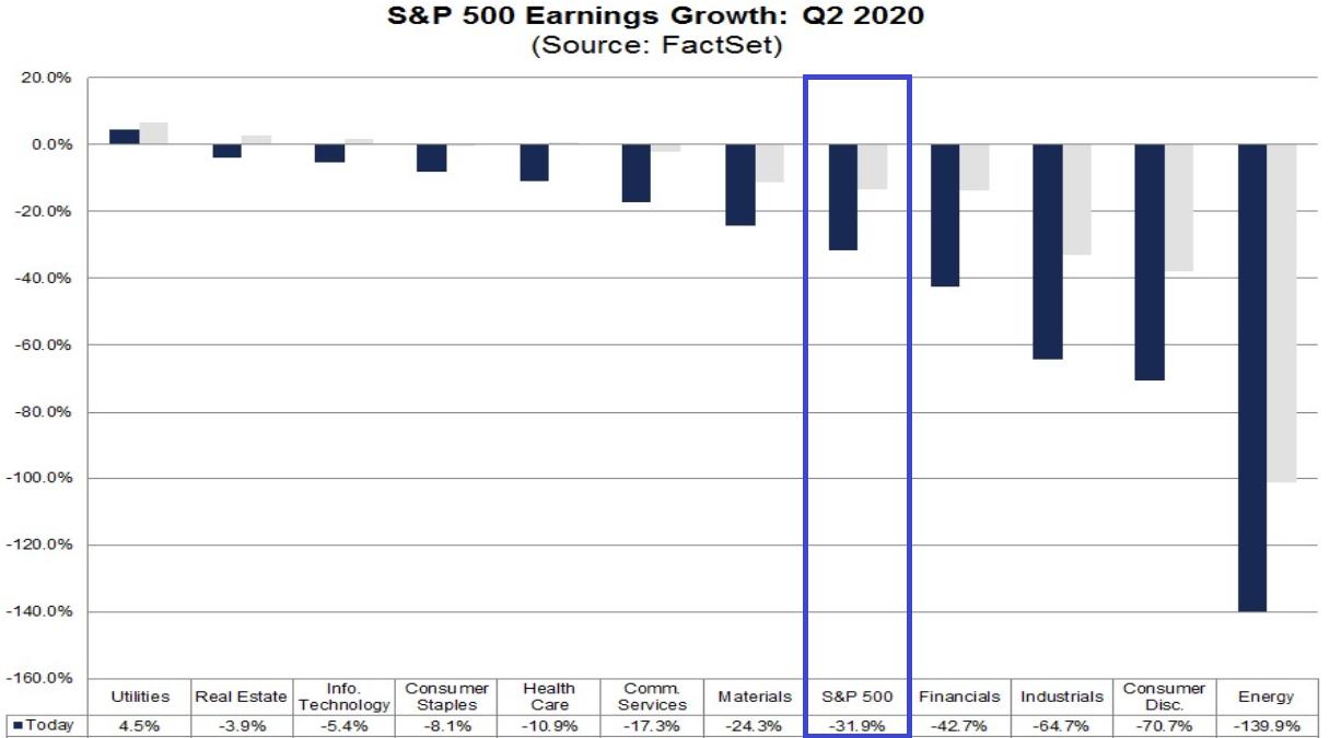 S&P 500: Gewinnerwartungen 2. Quartal 2020