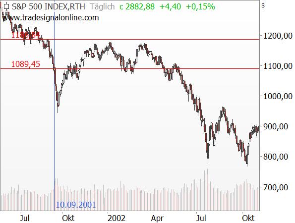 S&P 500: Kursentwicklung nach den Terroranschlägen (9/11)