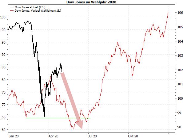 Dow Jones im Wahljahr 2020