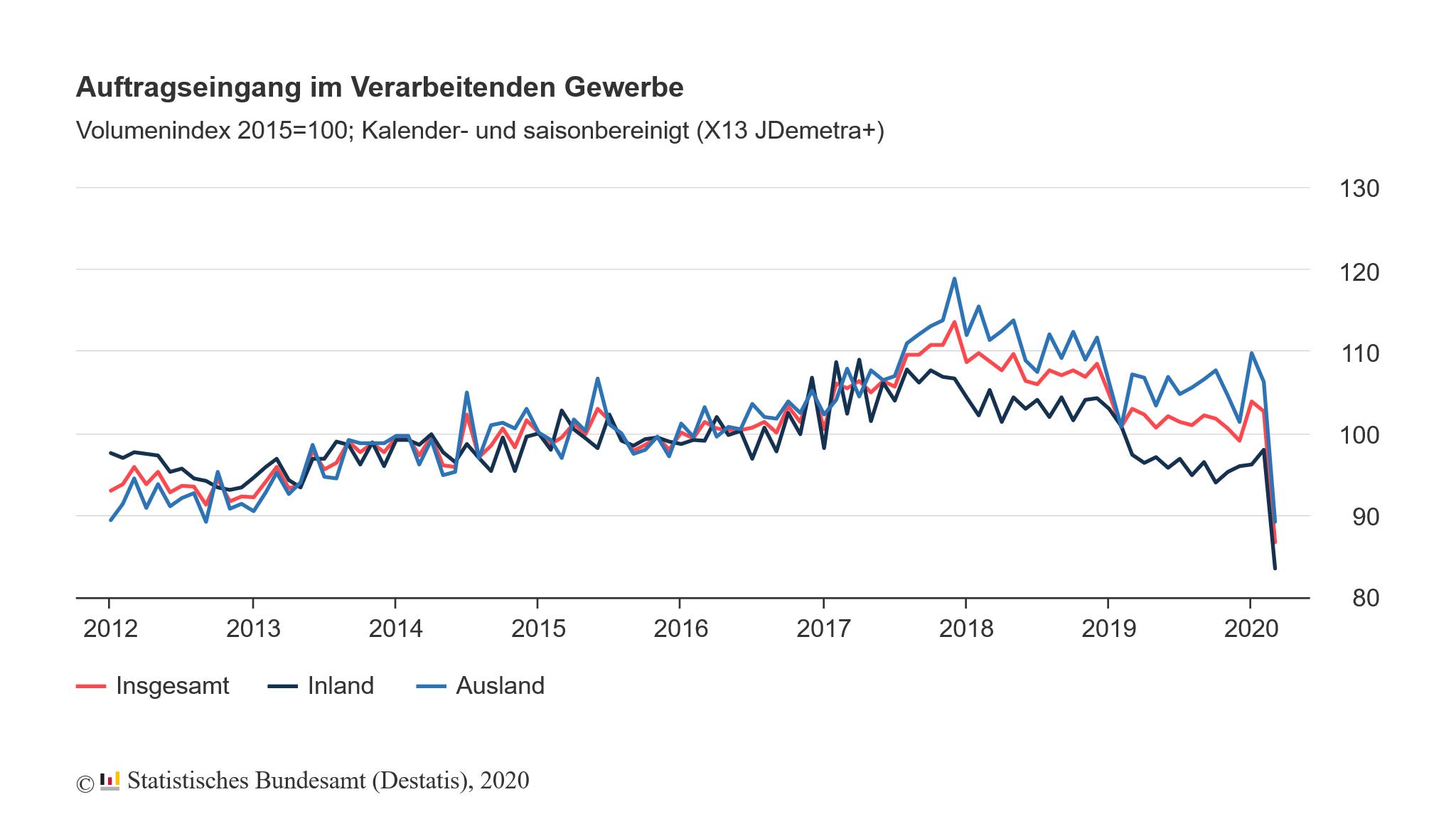 Auftragseingang in der deutschen Industrie
