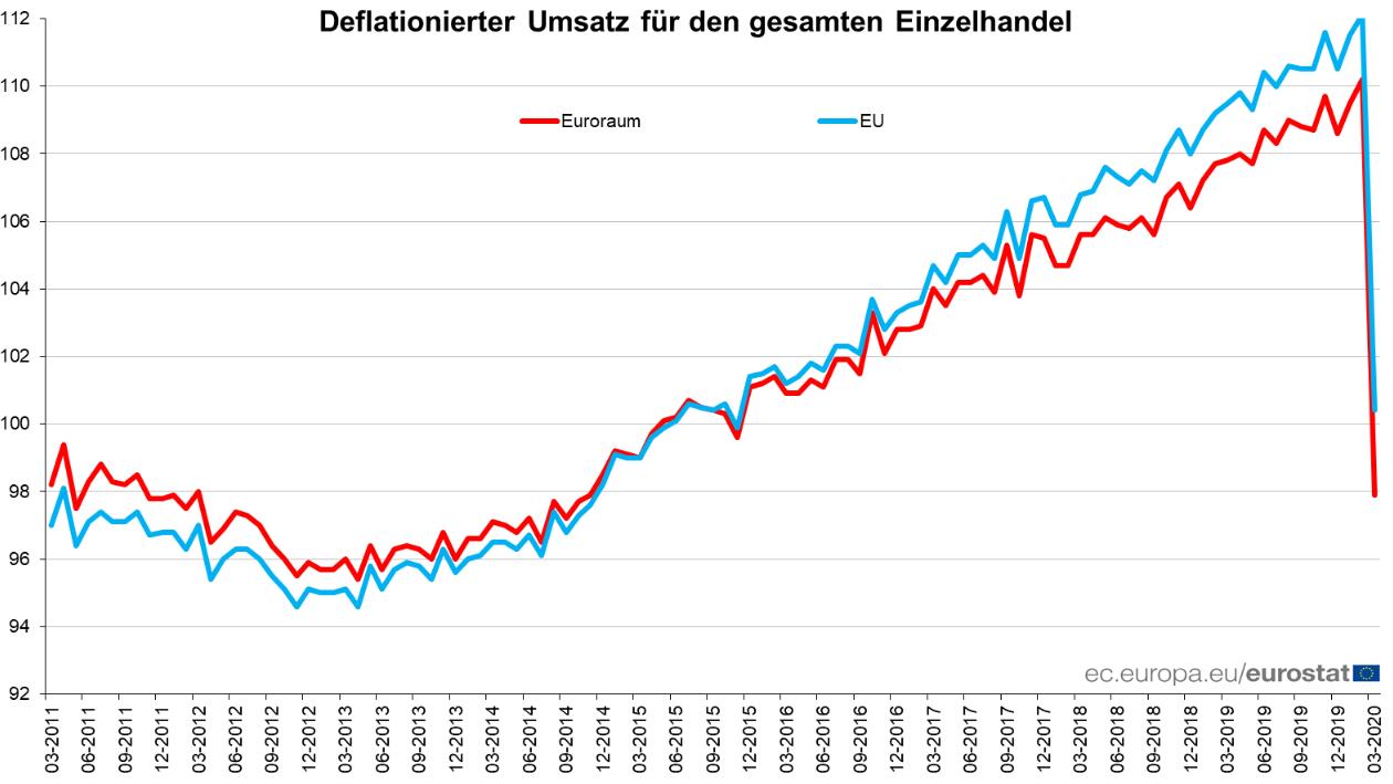 Einzelhandelsumsatz in der Eurozone