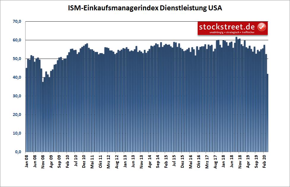 ISM Einkaufsmanagerindex Dienstleistung USA