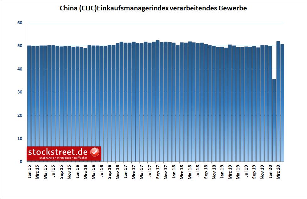 China - offizieller Einkaufsmanagerindex für das verarbeitende Gewerbe