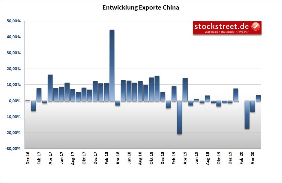 Entwicklung der Exporte in China