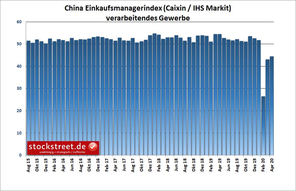 China - Einkaufsmanagerindex von Caixin/Markit für die Industrie
