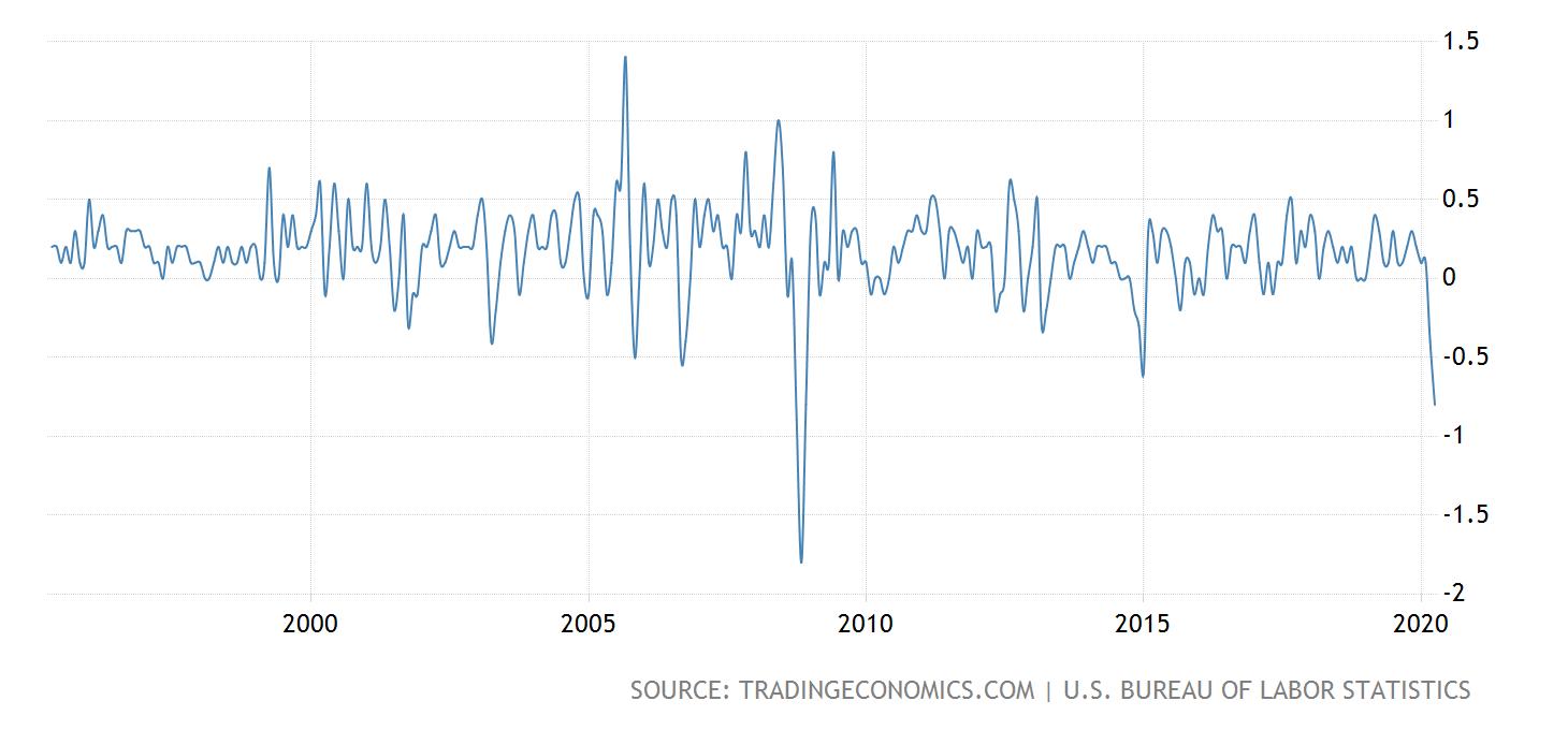 Inflation der USA, monatlich