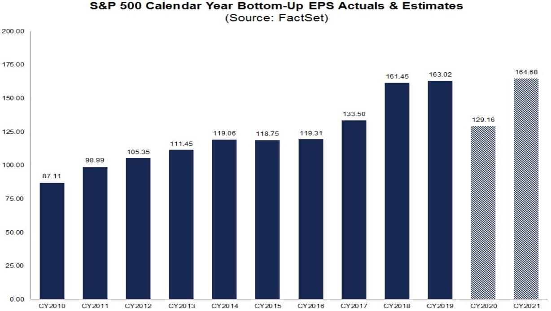 S&P 500: Gewinnerwartungen Gesamtjahre