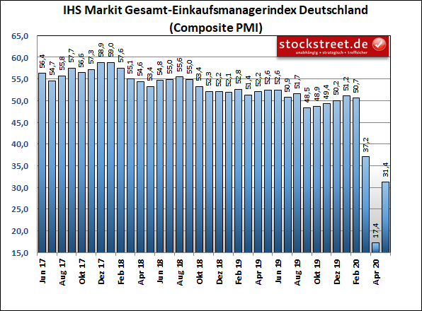 IHS Markit Total Purchasing Managers' Index Germany