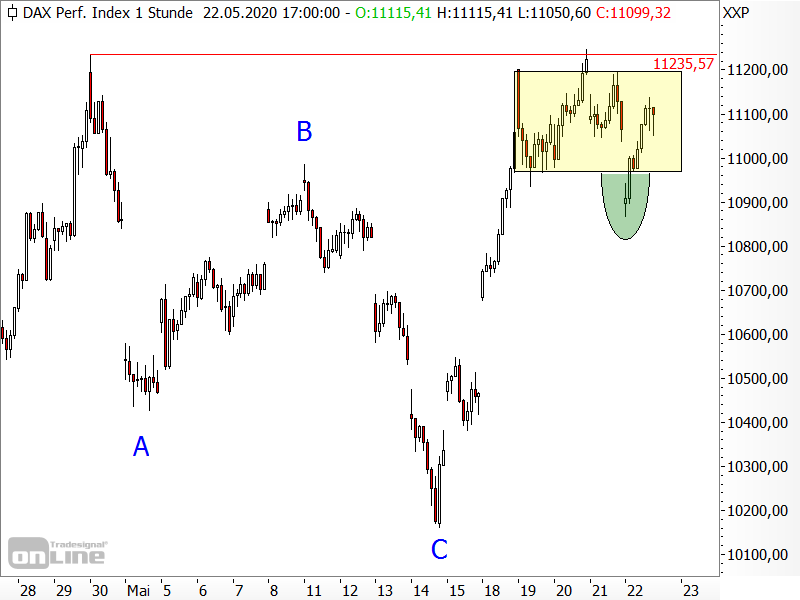 DAX - short-term chart analysis