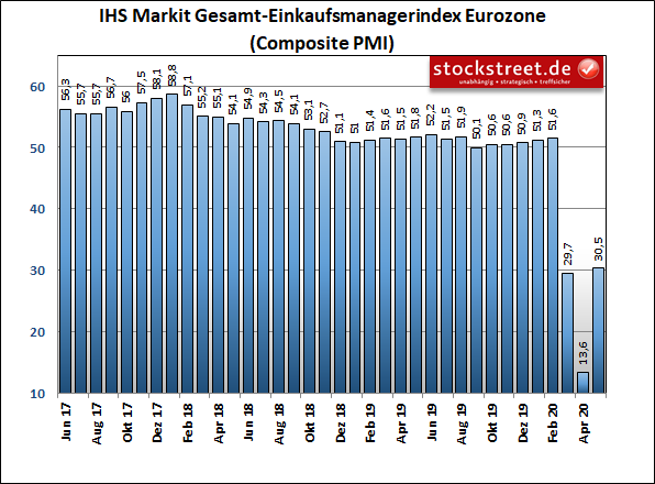 IHS Markit Total Purchasing Managers' Index, Eurozone
