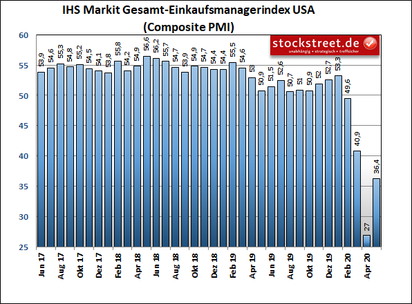 IHS Markit United States Procurement Manager Index