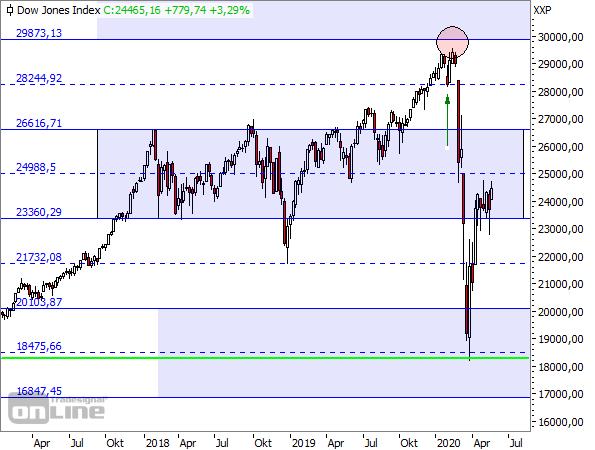 Dow Jones - TTM-Wochenchart seit 2017 (1)