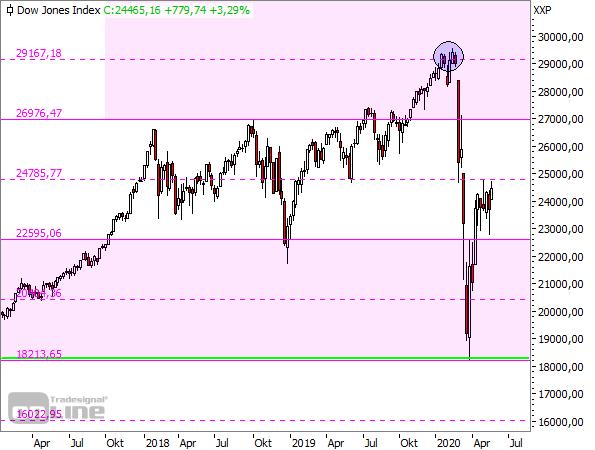 Dow Jones - TTM-Wochenchart seit 2017 (2)
